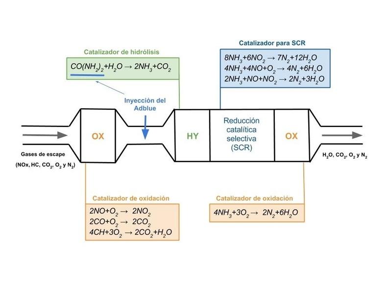Principio químico del Adblue