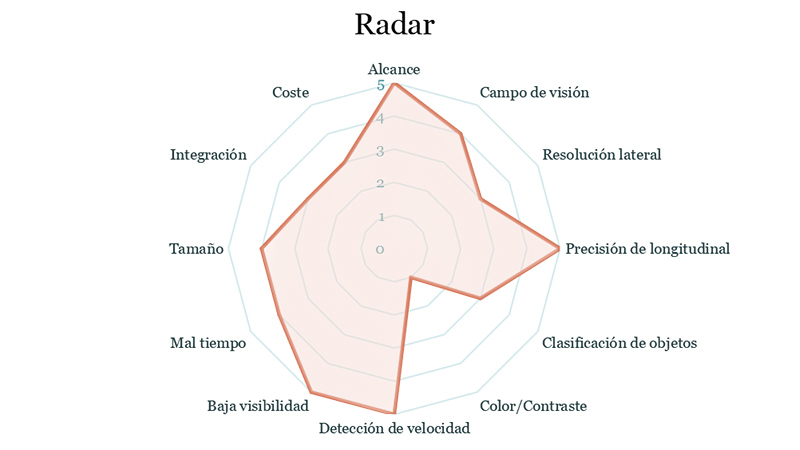 Gráfico Radar