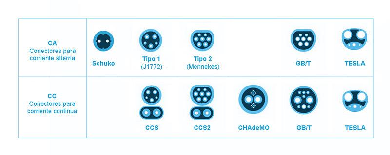 Tipos de conectores: Schuko, Mennekes, CHAdeMO, Tesla, GB/T, Tipo 1, Tipo 2