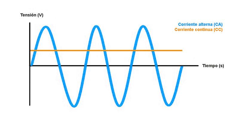 Onda de corriente alterna y de corriente continua