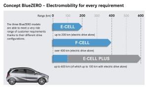 Detroit 2009. BlueZero, los prototipos eléctricos de Mercedes!