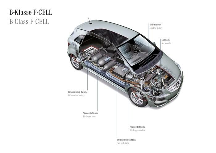 Mercedes-Benz Clase B F-CELL. Técnica y gráficos.