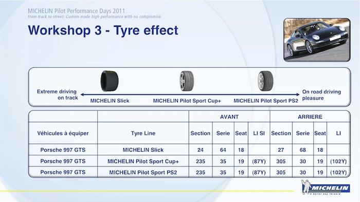 Michelin. Circuito de Estoril. Neumáticos de altas prestaciones.