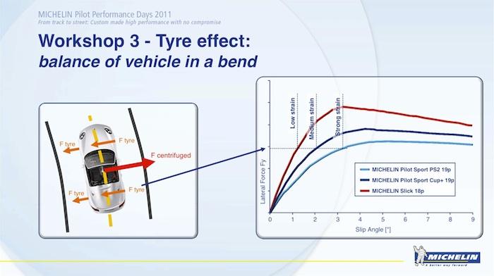 Neumáticos Michelin. Diferentes fuerzas de agarre.