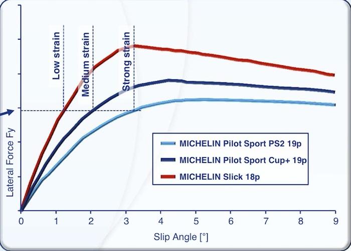 Fuerzas de agarre. Neumáticos Michelin Pilot Sport y Slick
