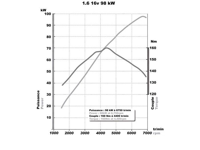 Renault Wind 1.6 16v
