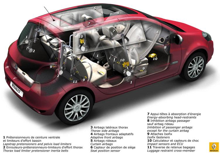 Prueba de consumo: Renault Clio Yahoo 1.5-dCi 75 CV