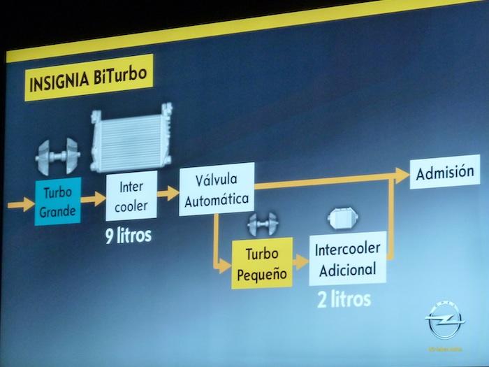 Dos turbos y dos intercoolers. Opel Insignia Biturbo.