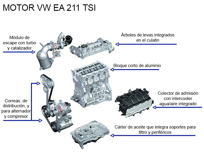 Volkswagen Polo. Motor.