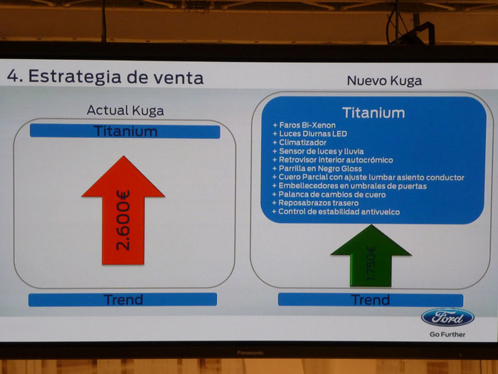 Ford Kuga. Estrategia de venta