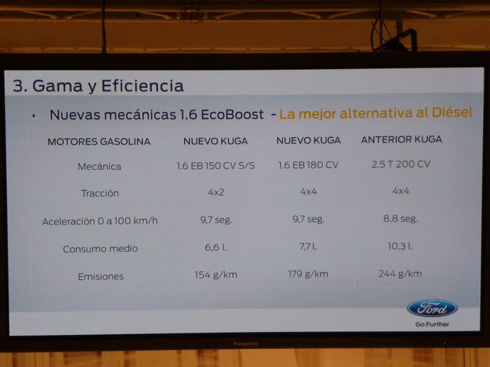 Ford Kuga. Motor 1.6 EcoBoost