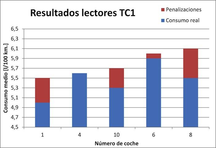 Think Blue Challenge 2013 TC1. Gráfico, resultados lectores