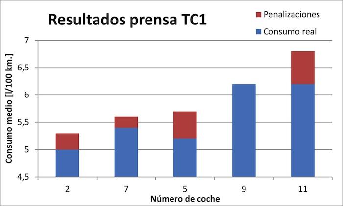 Think Blue Challenge 2013 TC1. Gráfico, resultados prensa