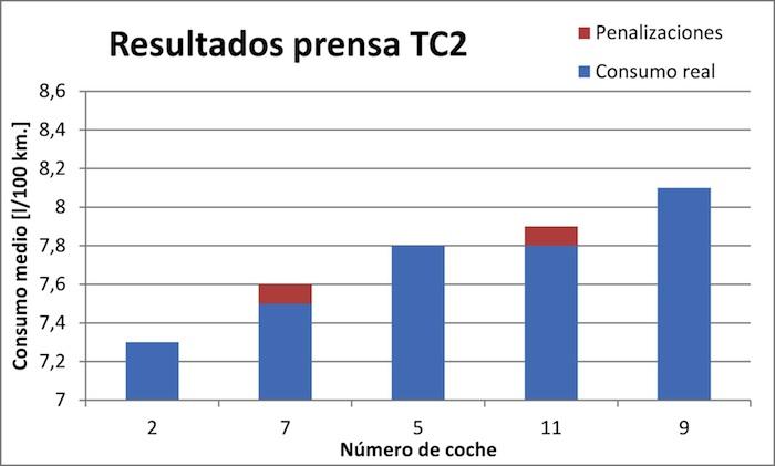 Think Blue Challenge 2013 TC2 Gráfico. Prensa.