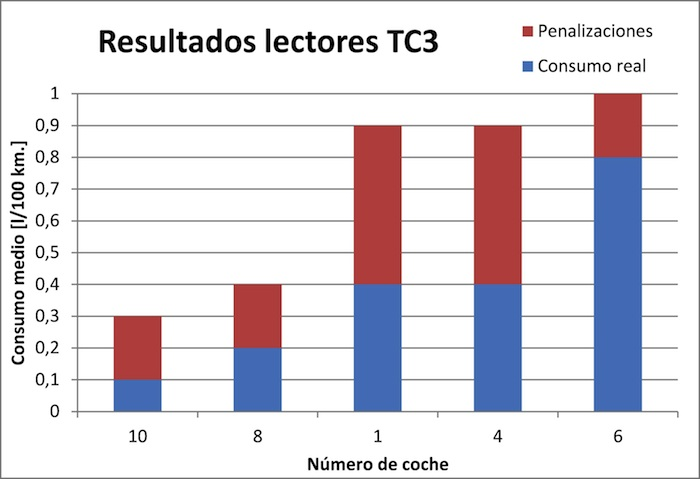 Think Blue Challenge 2013 TC3. Gráfico lectores