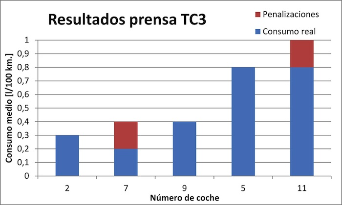 Think Blue Challenge 2013 TC3 Gráfico prensa