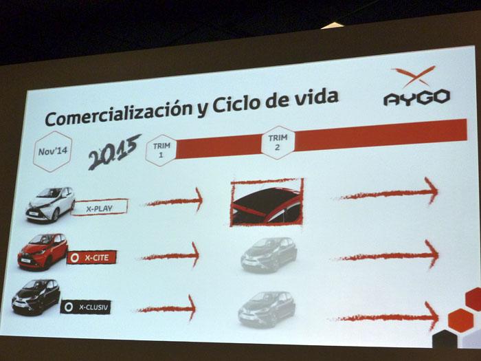 Toyota Aygo (2015) Presentación. Comercialización y ciclo de vida