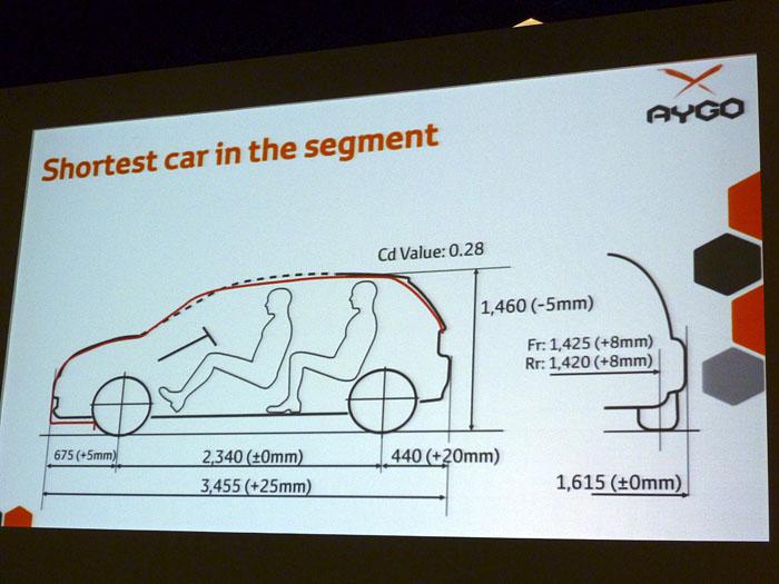 Toyota Aygo (2015) Presentación. Tamaño exterior