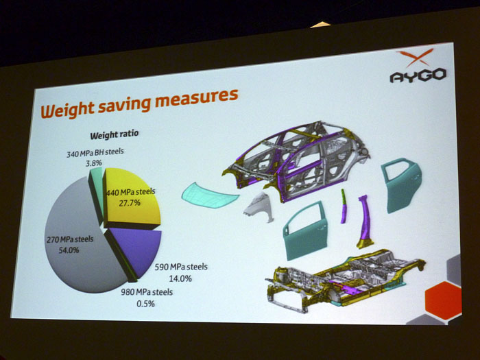 Toyota Aygo (2015) Presentación. Medidas de ahorro de peso