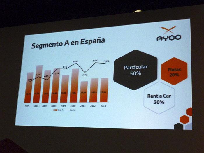 Toyota Aygo (2015) Presentación. Gráfica del segmento A en España