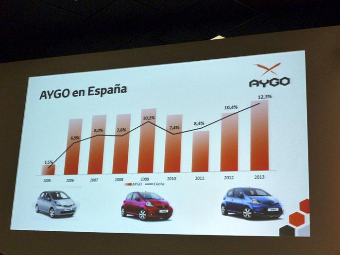 Toyota Aygo (2015) Presentación. Ventas en España