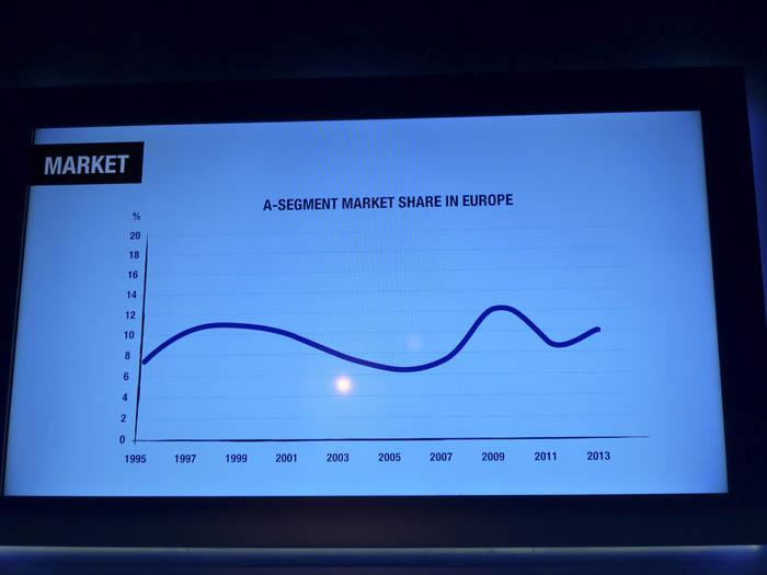 Renault Twingo 2015. Datos de la presentación.