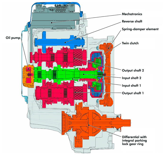 """Vista esquemática """"desdoblada"""" del cambio DSG, ya que ambos piñones de ataque (rojos, de talla helicoidal) tienen que poder estar en contacto con la corona del diferencial (abajo). Detalle del que no se suele hablar respecto al DSG: el """"spring damper"""" (amortiguador de vibraciones de color naranja, situado a la entrada del primario en el lado opuesto a la bomba de aceite que suministra energía todo el sistema), ya que los embragues multidisco son tan compactos que no llevan amortiguación. Se puede observar, además, una corona periférica en el abultamiento hacia su lado interior, que correspondería a un volante """"de doble masa"""", para suavizar todavía más los cambios, al margen de los muelles del """"spring damper"""". Así se explica la suavidad de los cambios del DSG, ya sea subiendo o bajando marchas."""