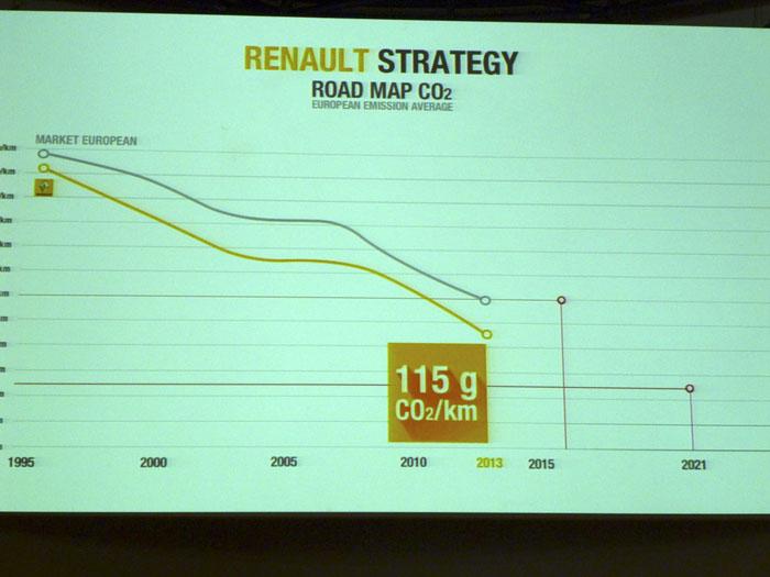 Renault. Evolución de emisiones