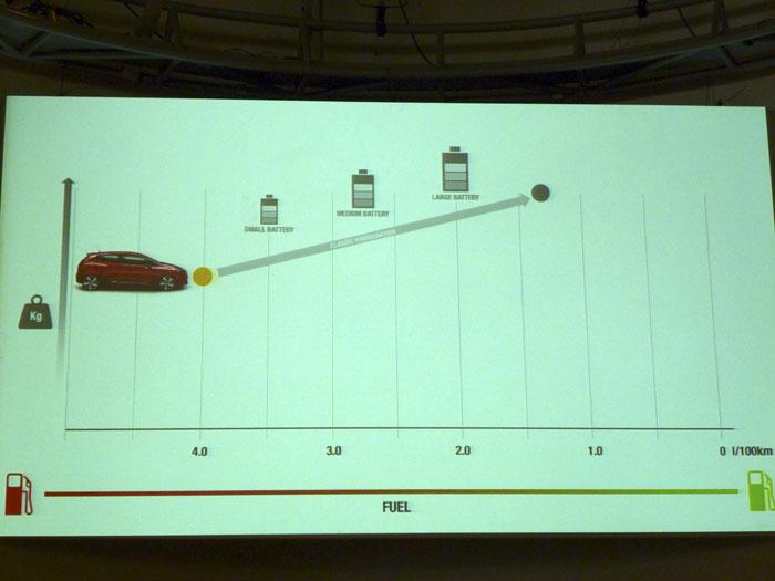 Renault Eolab. Baterias, peso