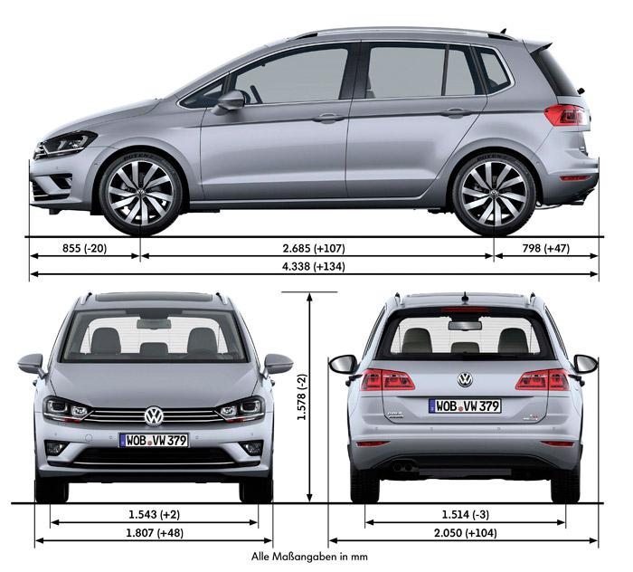 Las cotas del Sportsvan, con la diferencia en mm respecto a su predecesor el Golf Plus; pese al aumento de batalla, el de longitud se aprovecha -junto a la disminución de voladizo delantero- para aumentar el posterior, en beneficio del maletero.