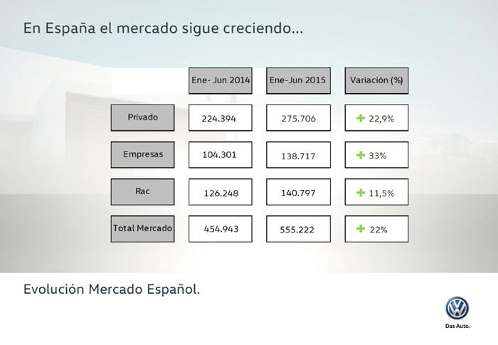 Mercado Español. Enero-junio 2015
