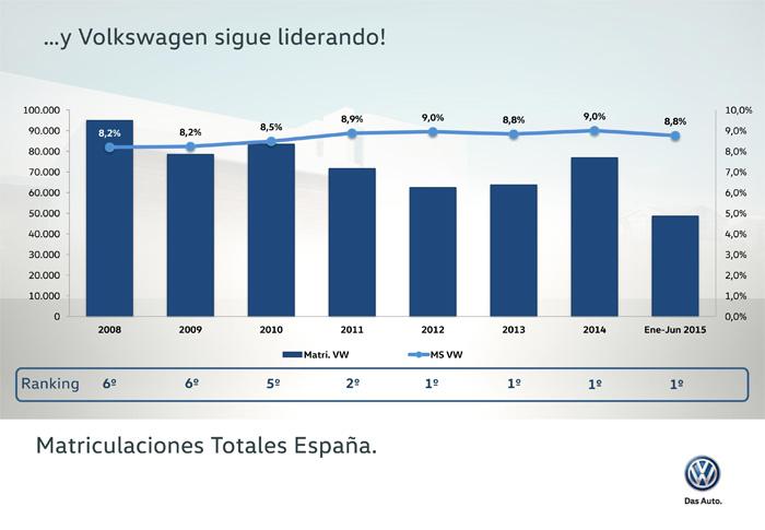 Volkswagen, líder del mercado español 1S 2015