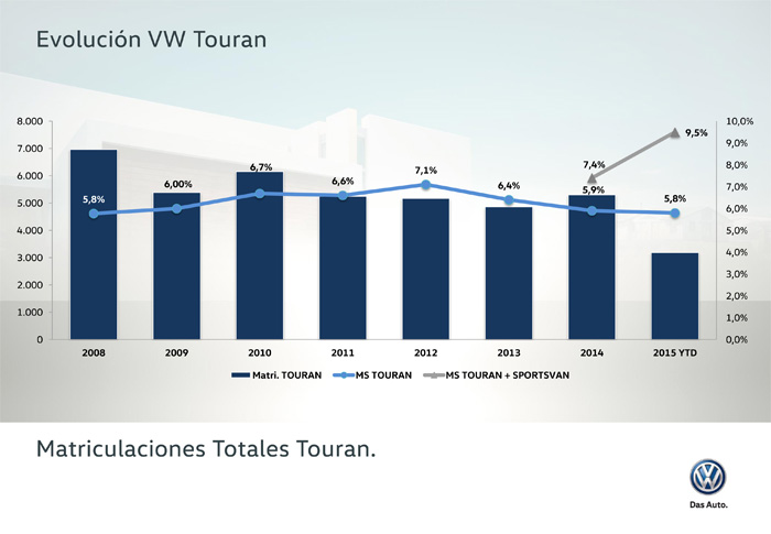 Volkswagen Touran. Cuota de mercado.