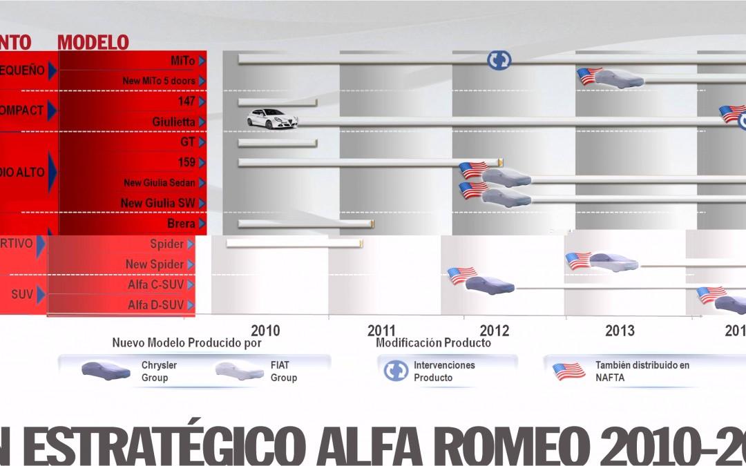 Alfa Romeo. 7 nuevos modelos hasta 2014.