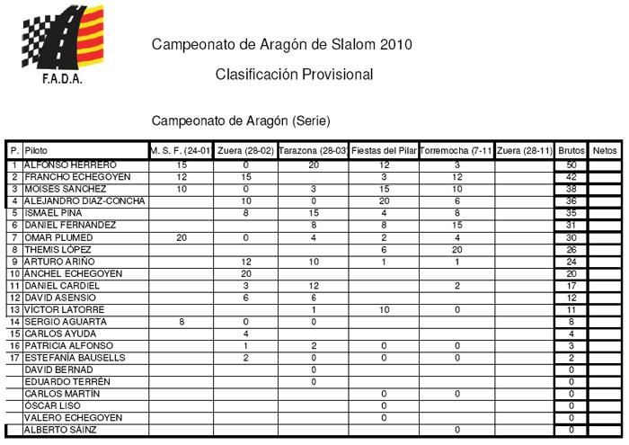 Slalom 2010. Torremocha y las patatas.