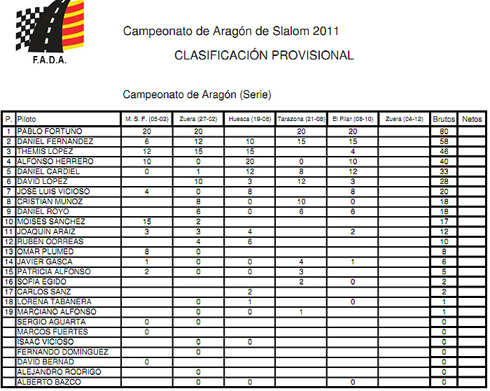 clasificacion-campeonato