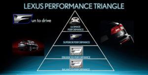 Pirámide de prestaciones de los modelos F Sport de Lexus