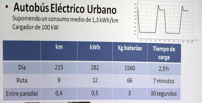 Recarga sin cables de los coches eléctricos