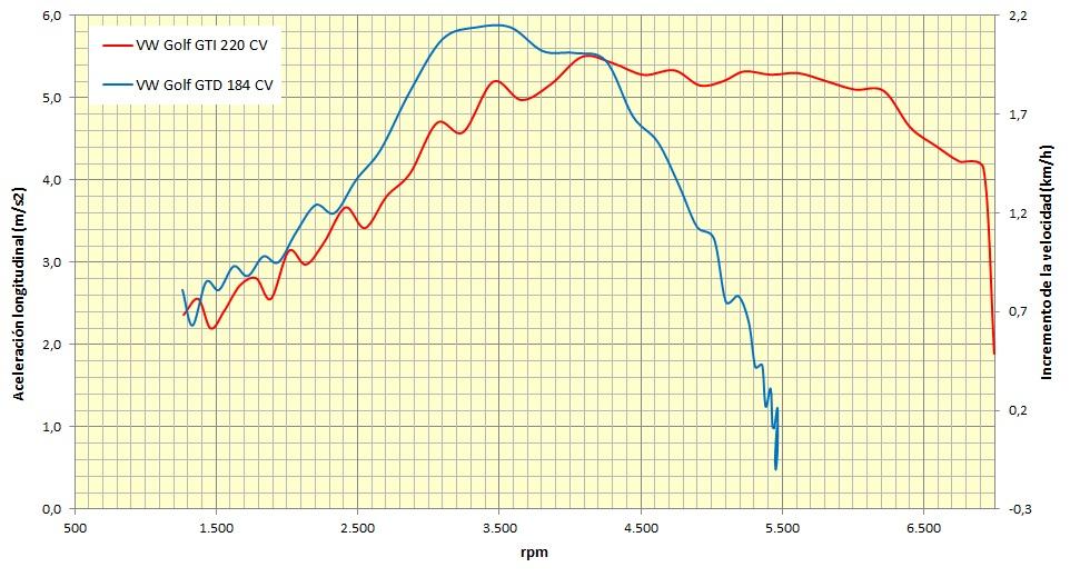 Volkswagen Golf GTI contra Golf GTD: va de aceleración con gráficas