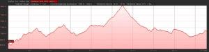 Perfil del recorrido de 143,3 km
