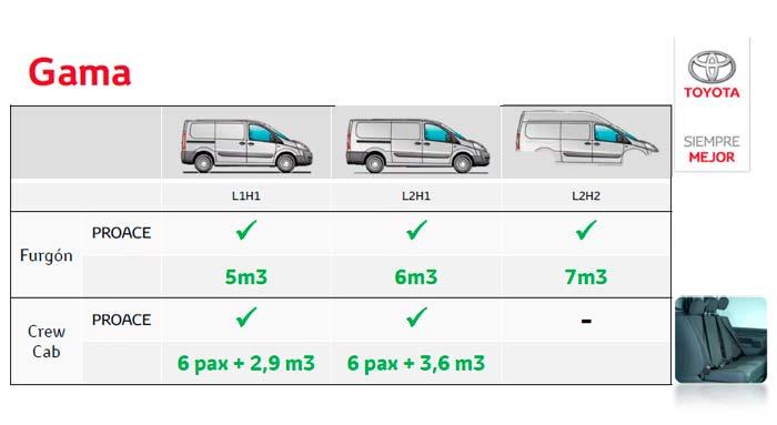 Toyota Proace. Posibilidades de carrocería