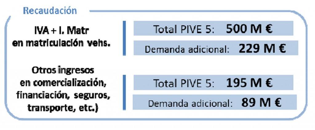 El Gobierno aprueba el nuevo Plan PIVE 5