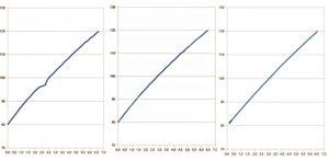 Gráficas aceleración. Mazda3 SKYACTIV-D 2.2 150 CV