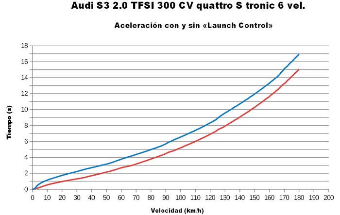 Audi S3. Aceleración desde parado. Con y sin «launch control».