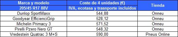tabla-comparacion-precios