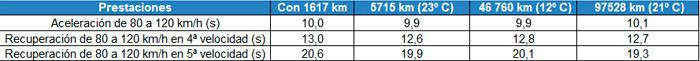 Tabla comparativa de prestaciones con distintos kilometrajes