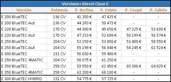 E Diesel