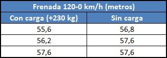 Pruebas de frenada con y sin carga. Parte II (neumáticos Nankang NS-20)