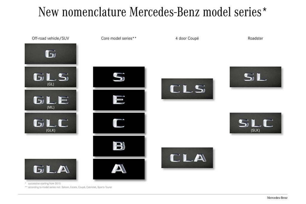 New nomenclature Mercedes-Benz model series