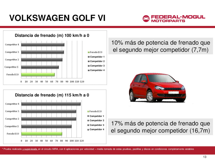 Volkswagen Golf. Pruebas con Ferodo ECO Friction.
